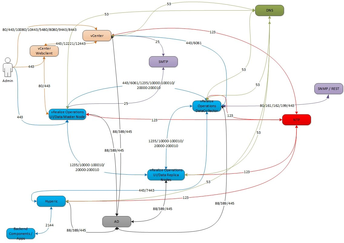 Vrealize operations part 1 network connectivity vrops network diagram publicscrutiny Choice Image