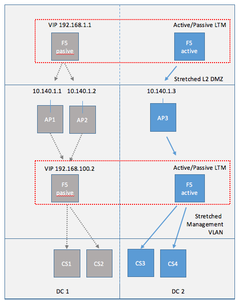 Cloud Pod Architecture DC Failure