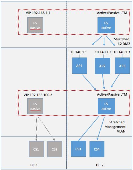 Cloud Pod Architecture DC Faillure