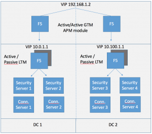 Cloud pod architecture archives for Horizon 7 architecture