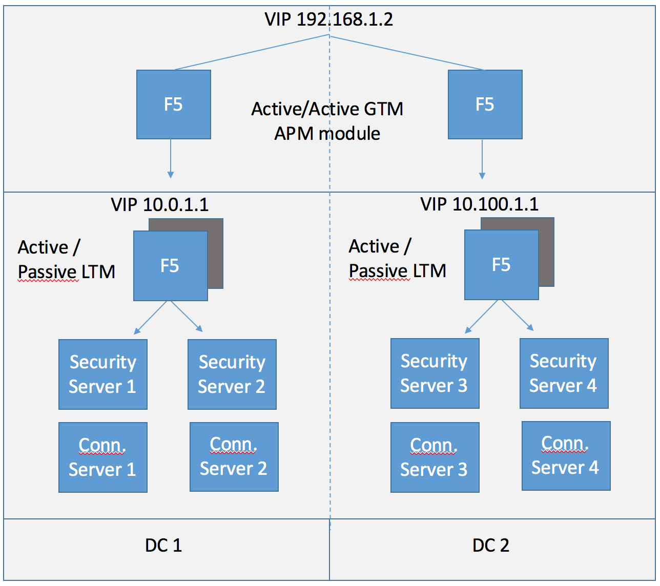 Cloud Pod Architecture With F5 LTM Or NSX