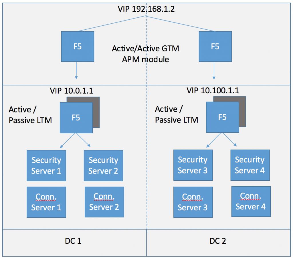 Cloud Pod Architecture F5