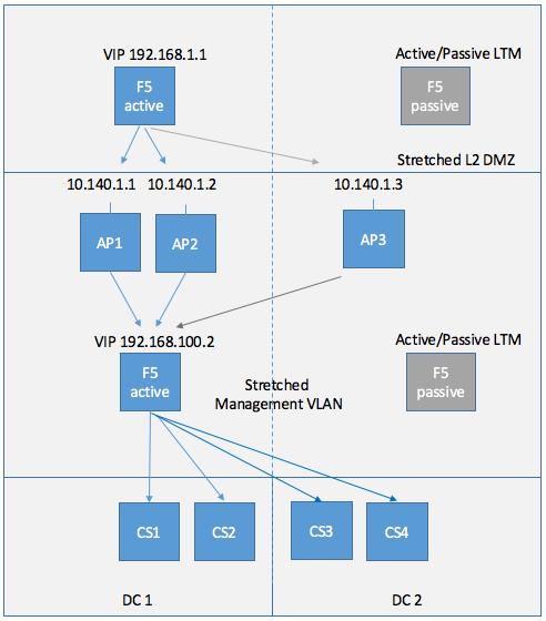 Cloud Pod Architecture with F5 LTM or NSX - vHojan nl