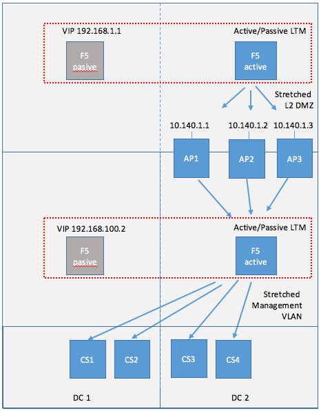 Cloud Pod Architecture with F5 LTM or NSX - vHojan nl